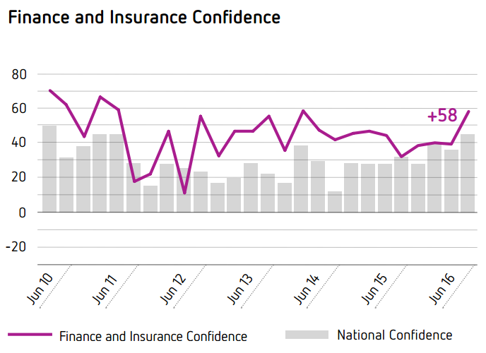 Finance and Insurance Confidence