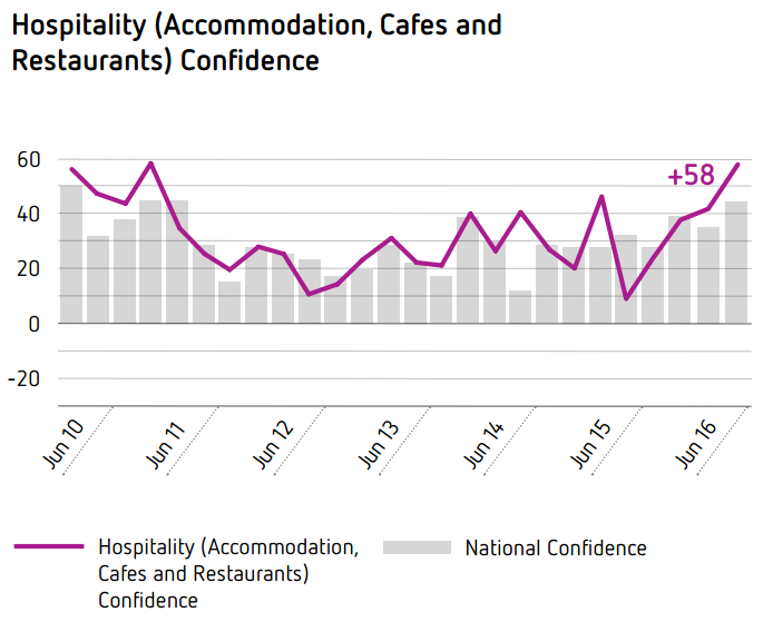 Hospitality (Accommodation, Caf&eacutes and Restaurants) Confidence