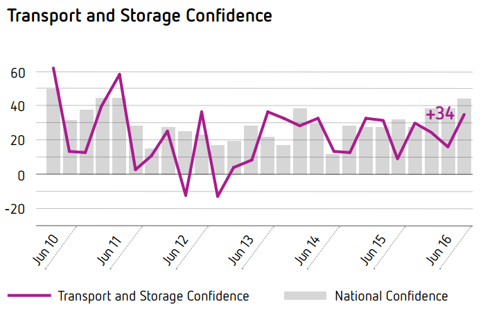 Transport and Storage Confidence